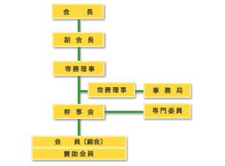 組織図・役員名列